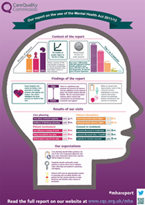 Infographic containing findings from the Mental Health Act Annual Report 2011/12