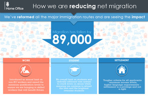 An infographic that shows how net migration is falling