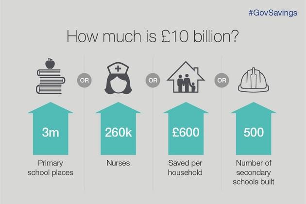 Government savings