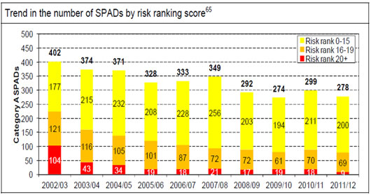 Trends in the number of SPADs by risk ranking score