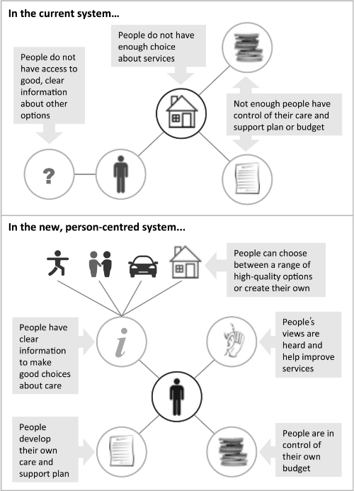 Quality infographic: the new person-centred system