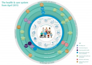 The health and social care system from April 2013