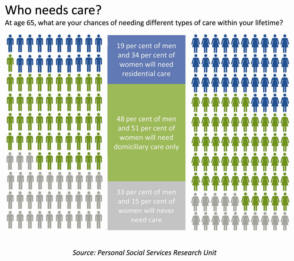 Who needs care infographic
