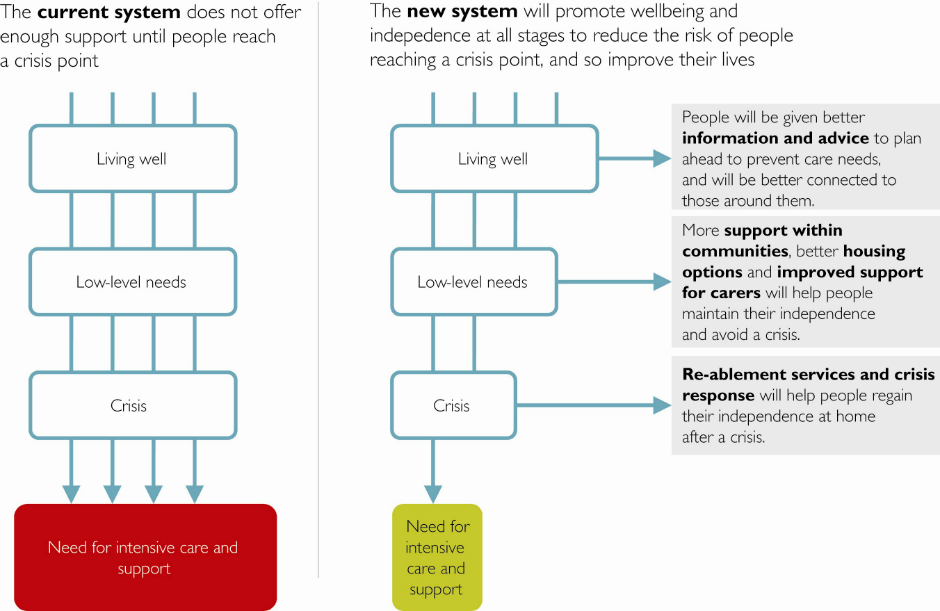 Current and new system flowchart infographic