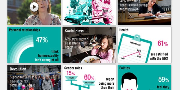 British Social Attitudes - screen grab