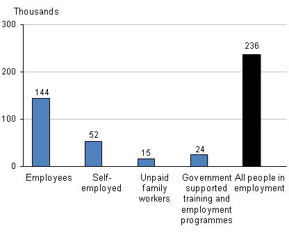 People in employment changes on quarter