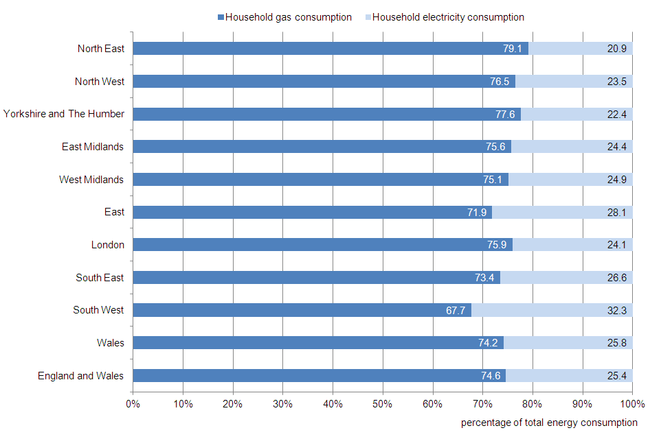 Figure 4: Average household energy consumption by type, 2011