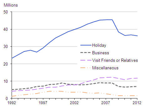 Figure 7: UK residents visits abroad by purpose, 1992 to 2012