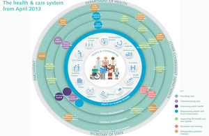 health and social care system infographic