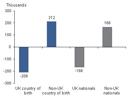 Employment by country of birth and nationality