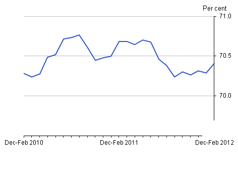 Employment rate, April 2012