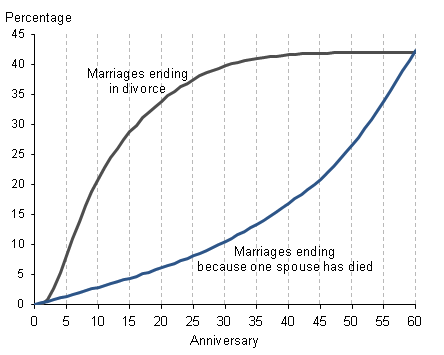 Percentage of marriages ending in divorce or because one spouse has died, 2010, England and Wales