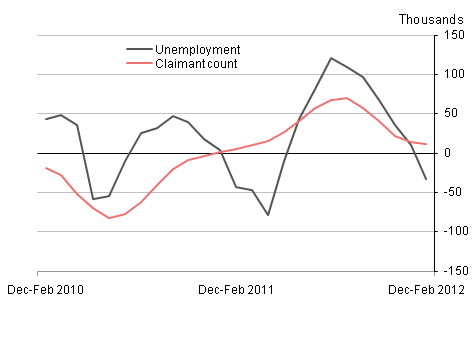 Quarterly changes in unemployment and the claimant count, April 2012