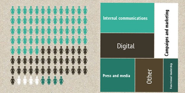 infographic from 2013 GCN pulse survey