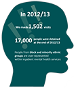 Image of the infographic for the Mental Health Act Report 2012/13