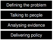 Digital policymaking