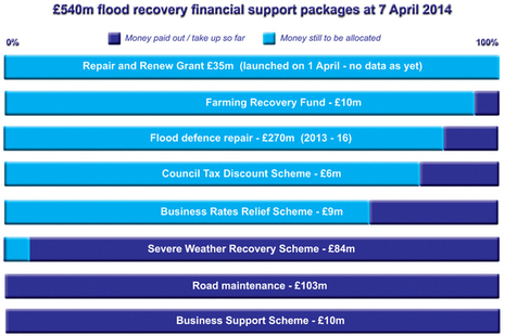 Flood recovery schemes