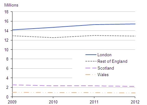 Figure 2: Number of overnight visits to different parts of the UK, 2009 to 2012