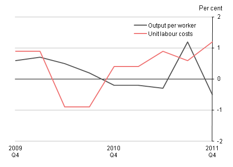 Labour productivity, April 2012