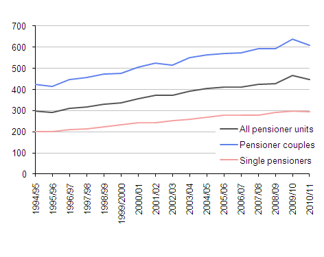 Mean gross income of pensioner units
