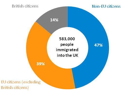 Immigration into the UK for the year ending June 2014