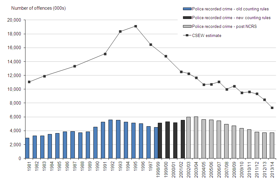 Figure 1: Trends in police recorded crime and CSEW, 1981 to 2013/14