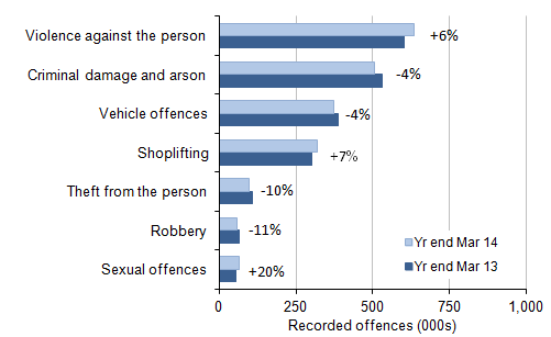 Figure 2: Selected victim-based police recorded crime offences: volumes and percentage change between 2012/13 and 2013/14