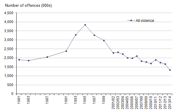 Figure 5: Trends in CSEW violence, 1981 to 2013/14