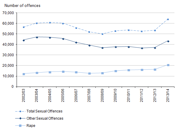 Figure 7: Trends in police recorded sexual offences, 2002/03 to 2013/14