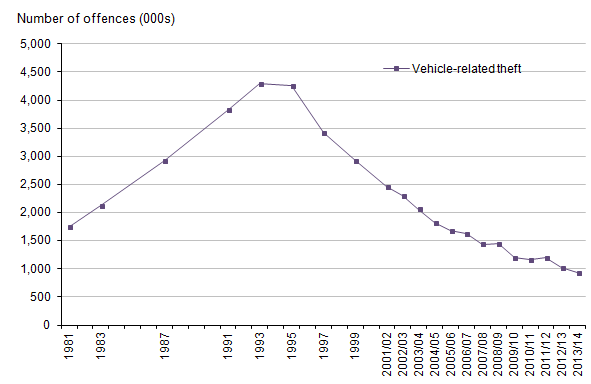 Figure 12: Trends in CSEW vehicle-related theft, 1981 to 2013/14