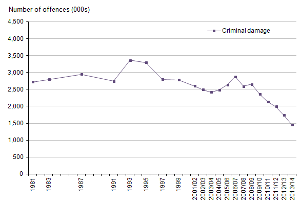 Figure 15: Trends in CSEW criminal damage, 1981 to 2013/14