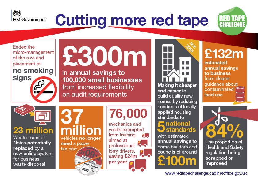 Red Tape Challenge Infographic