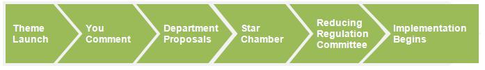http://www.redtapechallenge.cabinetoffice.gov.uk/wp-content/uploads/2011/07/How-it-Works.jpg