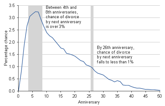 Chance of divorce is greatest between the 4th and 8th wedding anniversaries