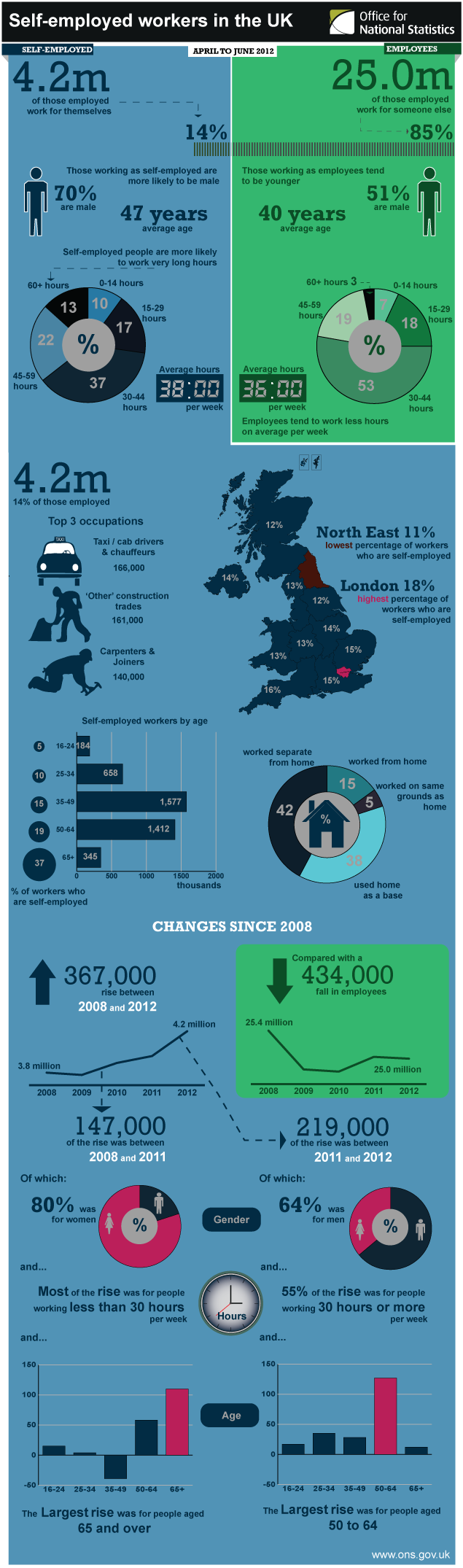 Infographic illustrating self-employed workers in the UK