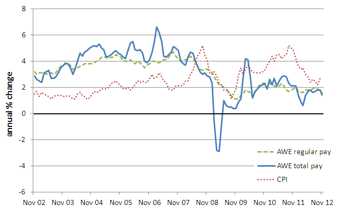 Change in Average Weekly Earnings and CPI inflation