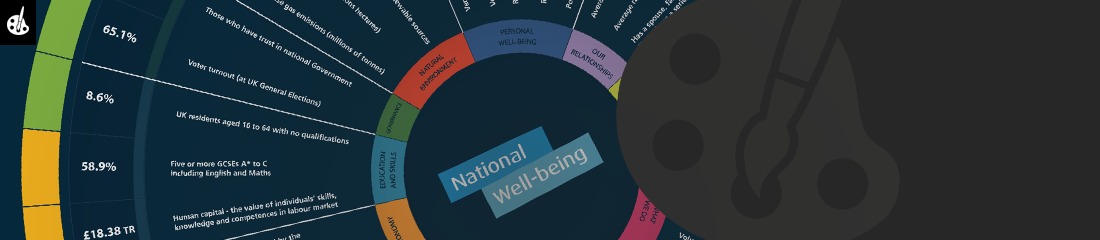 Measuring National Well-being, Domains and Measures September 2015