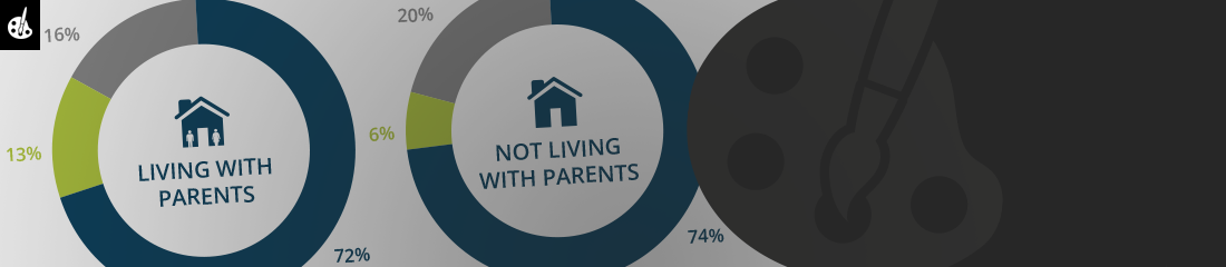 Young adults living with parents infographic