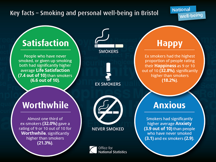 Showing key facts and the relationship between Personal Well-being and Smoking in Bristol