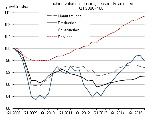 Figure 4: UK GDP output components growth, quarter-on-quarter, indexed from Quarter 1 2008 = 100