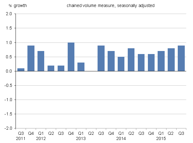 Figure 6: UK household final consumption expenditure growth, quarter-on-quarter