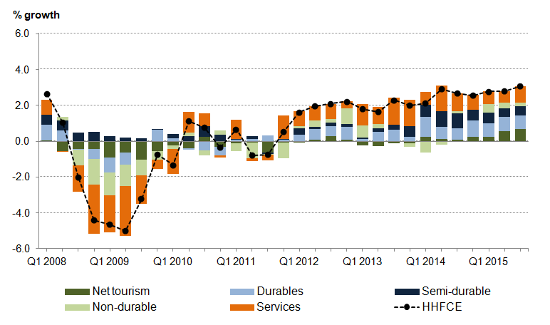 Figure 7: Contribution to UK household expenditure growth, quarter-on-same-quarter previous year