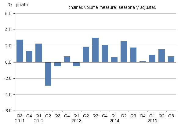 Figure 8: UK gross fixed capital formation growth, quarter-on-quarter