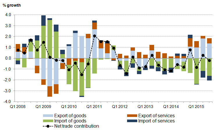 Figure 10: UK net trade components contribution to GDP, quarter-on-same-quarter previous year