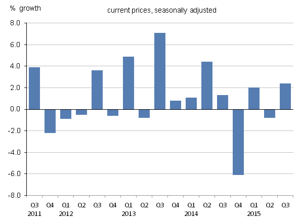 Figure 14: UK gross operating surplus of corporations' growth, quarter-on-quarter