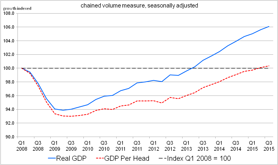 Figure 16: Quarterly growth of GDP and GDP per head for the UK, indexed from Q1 2008 = 100