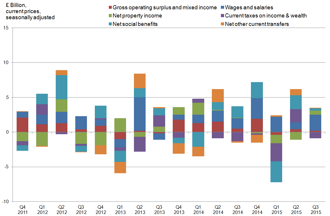 Figure 21: UK main gross disposable income components, quarter-on-quarter growth