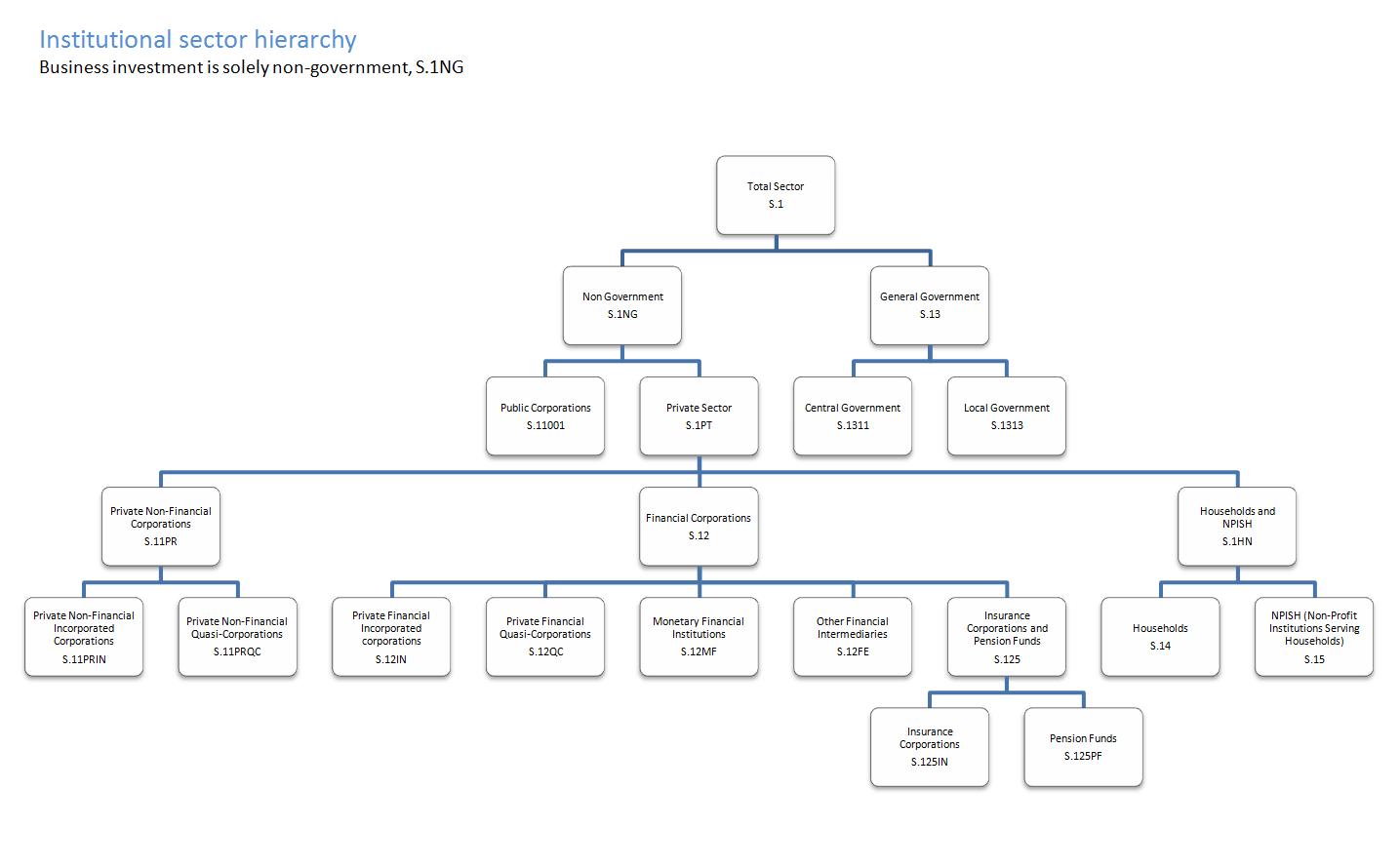 Institutional sector hierarchy