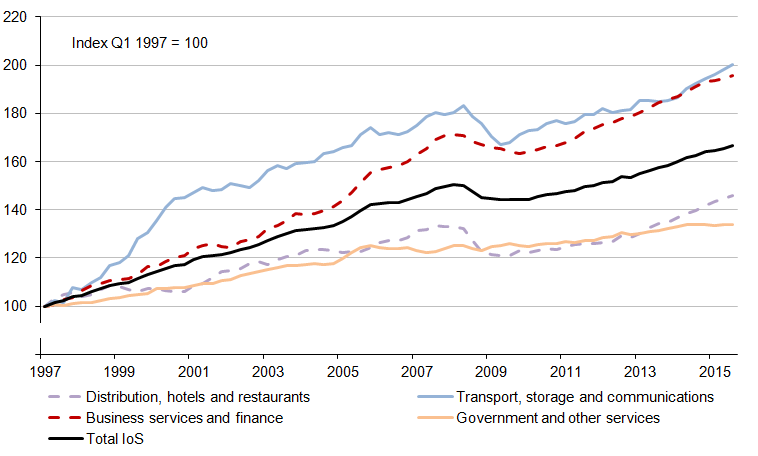 Figure 3: Index of Services and sub-components, Quarter 1 (Jan to Mar) 1997 to Quarter 3 (July to Sept) 2015