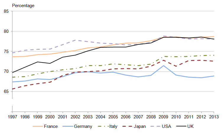 Figure 4: Services as a percentage of nominal GVA in comparable economies (1) to the UK